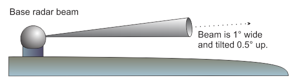 Drawing of radar beam showing beam cone and tilt